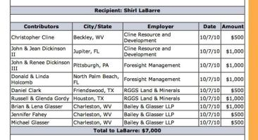 Shirl LaBarre's 2010 Campaign Contributions for her failed run against Rep. Janet Bewley (D-74)