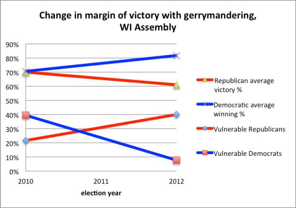 Fig 1 Gerrymander