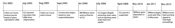 Timeline for Cobre Las Cruces mine and Bill Williams' participation.